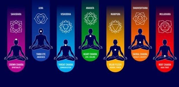 Découvrir les 7 chakras : ses fonctions sur le corps, le mental et l'esprit